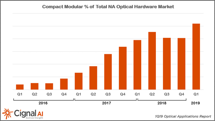 Compact modular optical platforms are becoming an increasingly large part of total optical systems sales in North America -- a trend Cignal AI expect will continue.