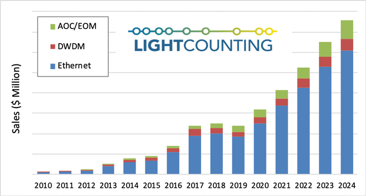 Sales of optics to the cloud megadatacenter operators. After a dip this year, growth should resume in 2020, LightCounting predicts.
