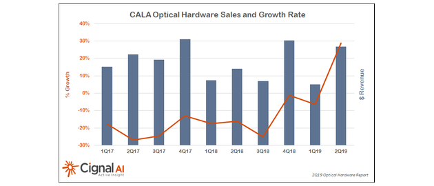 Optical network equipment sales in the Caribbean and Latin America reversed in 2Q19 a longstanding negative year-on-year revenue trend.