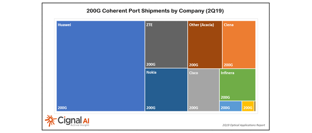 Coherent port shipments are ramping, which the top systems vendors benefiting the most, as this chart of 200G port shipments in 2Q19 illustrates.